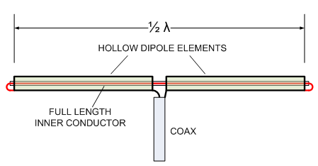 Coaxial Dipole