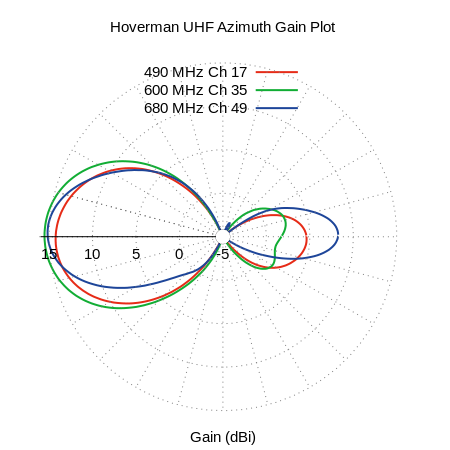 Hoverman UHF Azimuth Measured Antenna Pattern