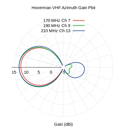 Hoverman VHF Azimuth Measured Antenna Pattern