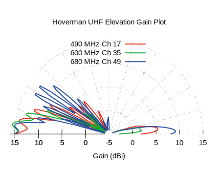 Hoverman UHF Elevation Measured Antenna Pattern