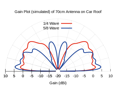 Elevation Pattern of UHF Antenna on Car Roof