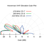 Hoverman TV Antenna Measurements
