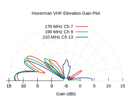 Hoverman VHF Elevation Measured Antenna Pattern