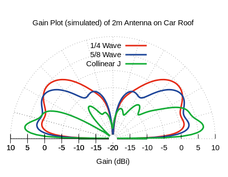 Elevation Pattern of VHF Antenna on Car Roof