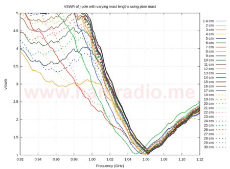SWR plots - j-pole with simple mast showing variations depending on mast length.