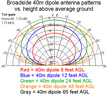 40m dipole broadside gain patterns vs height AGL