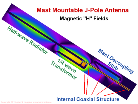Overview of mast mountable j-pole antenna