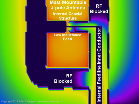 H-fields inside pipe at Low Impedance Feedpoint
