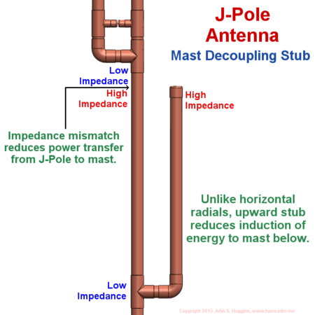 Explanation of j-pole mast decoupling stub operation.