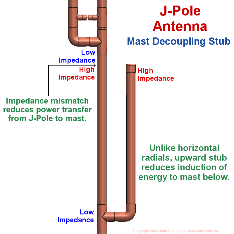 Mast Mountable J-Pole Antenna