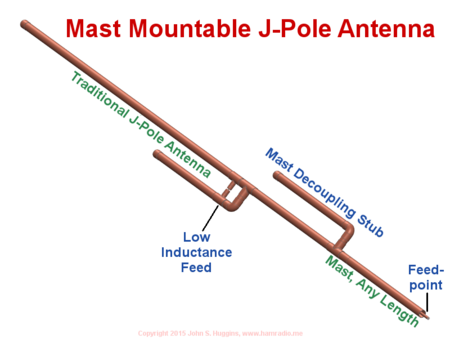 Overview highlighting novel features of mast mountable j-pole antenna.