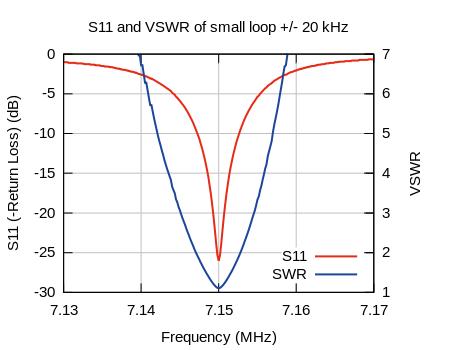 Antenna bandwidth closeup