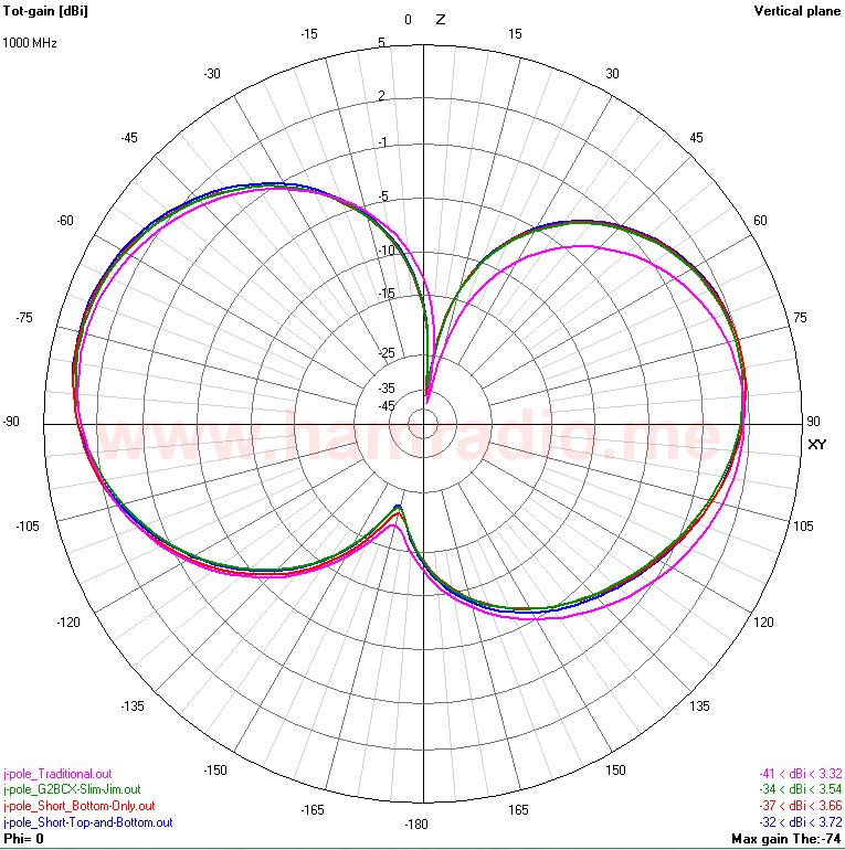 Slim Jim vs  Traditional J-pole Antenna