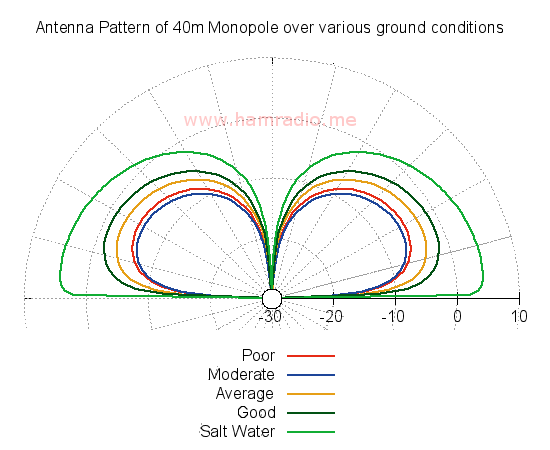 40m monopole over various ground conditions