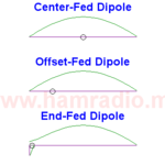 The dipole antenna, how industry defines it