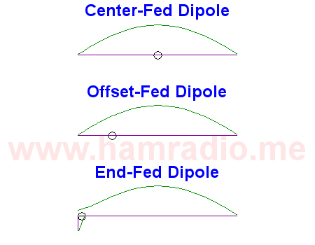 All dipole antennas... according to the IEEE