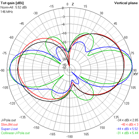 E-plane gain plots of J antenna variations