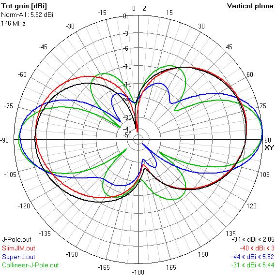 E-plane gain plots of J antenna variations