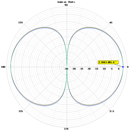 Dipole patterns vs. feedpoint