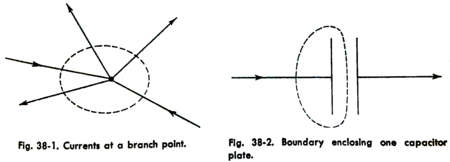 Kirchhoff's current law as boundaries.