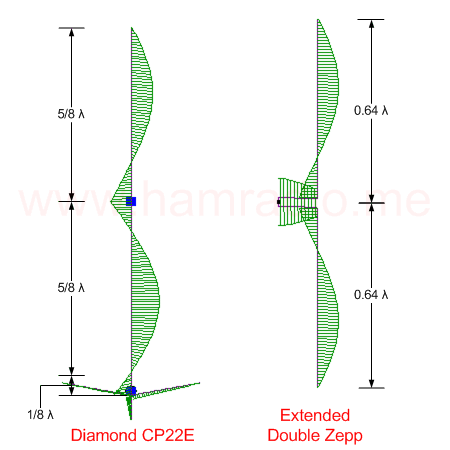 CP22E vs Extended Double Zepp
