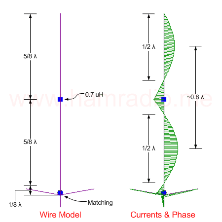 CP22E wire model with currents