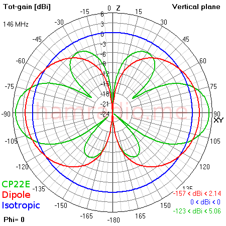 Isotropic radiator, dipole & CP22E Eplane gain plots