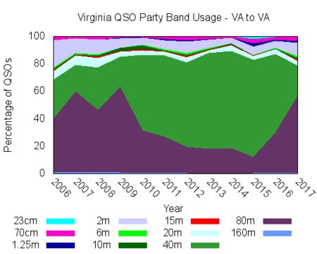 VAQP QSO Percentages