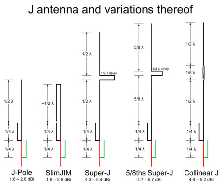 Illustration of the J antenna and four other variations including SlimJIM, Super-J, 5/8ths Super-J and Collinear J.