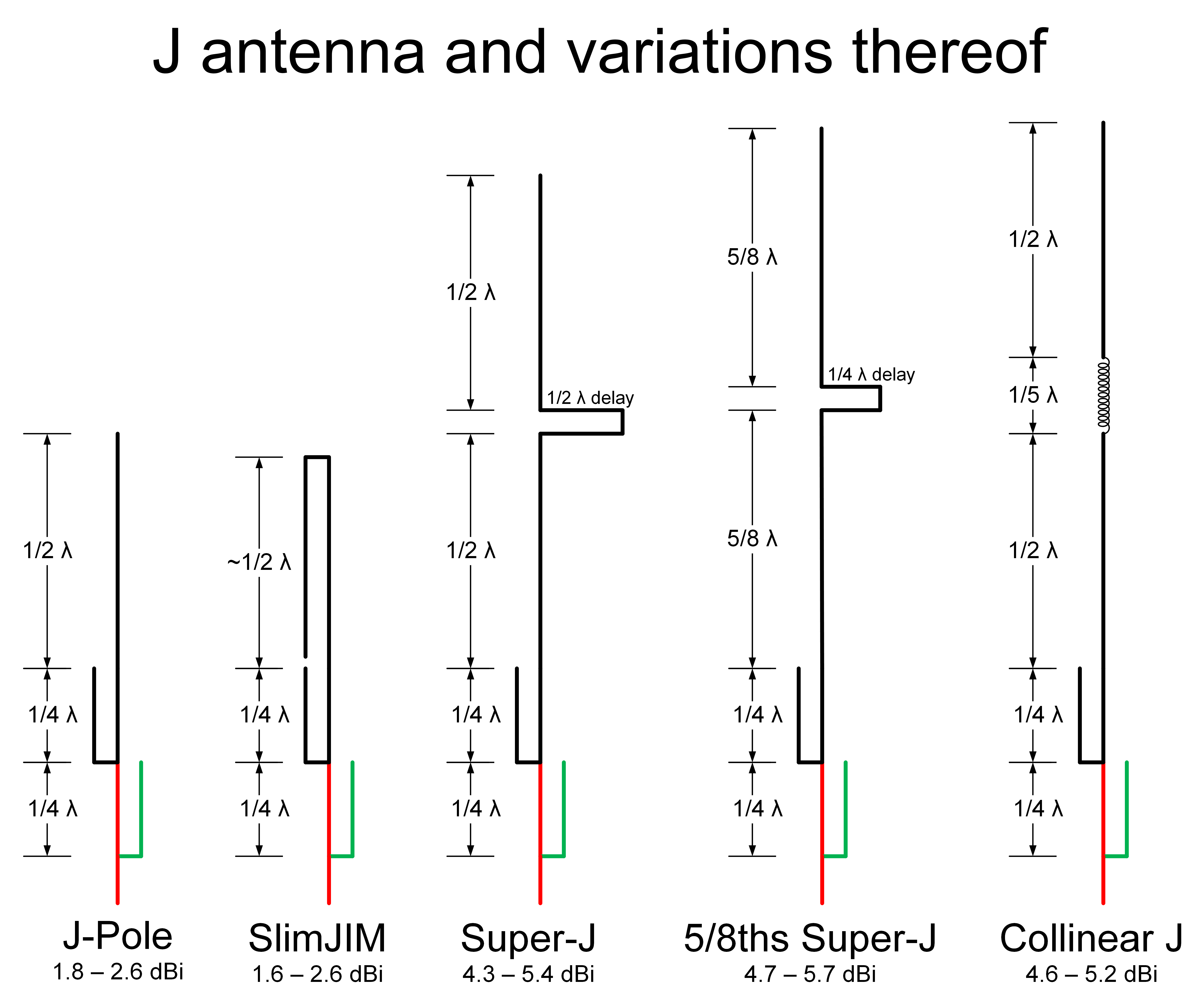 J antenna an variations thereof