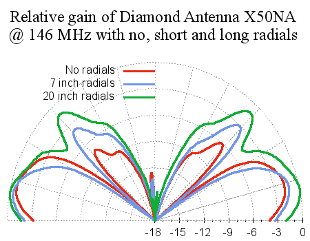 Radial Comparison Diamond Antenna X50NA