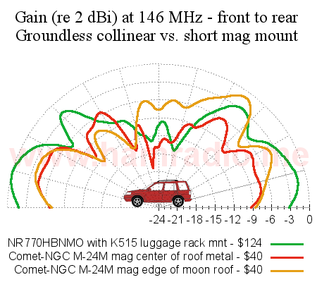 Gain comparision at 146 MHz (VHF) of an NR770BNMO groundless collinear and a Comet short mag mount antenna.