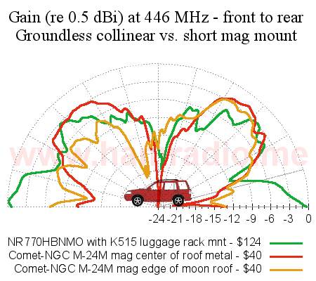 Gain comparision at 446 MHz (UHF) of an NR770BNMO groundless collinear and a Comet short mag mount antenna.