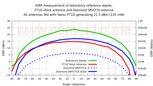 EIRP measurement of laboratory reference dipole, FT1D stock antenna and Diamond SRH77A antenna.