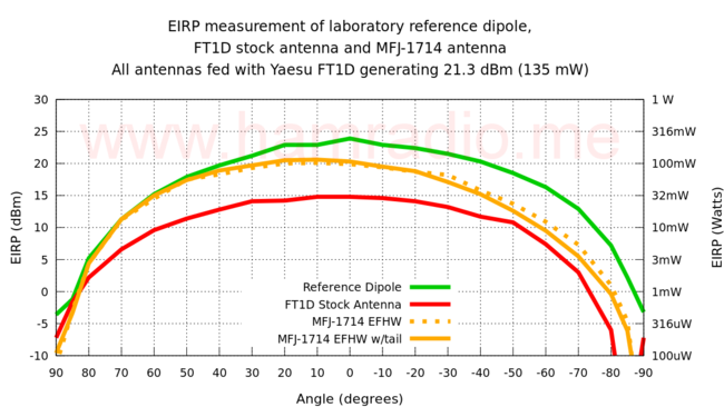 EIRP measurement of laboratory reference dipole, FT1D stock antenna and MFJ-1714 antenna.