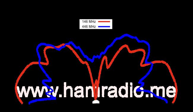 VHF and UHF E-Plane Gain of N9TAX J Antenna