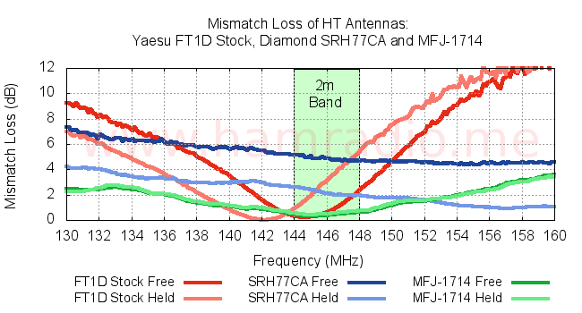 Mismatch Loss of various HT antennas