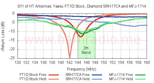 S11 of various HT antennas