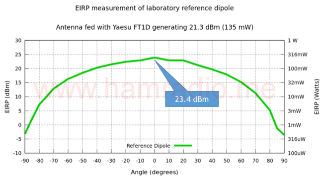 EIRP test of reference dipole with FT1D transceiver