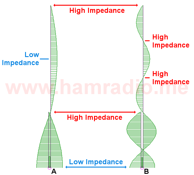 J Antenna at fundamental and 3rd harmonic.