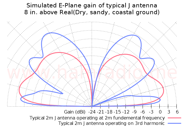 J antenna at fundamental and 3rd harmonic
