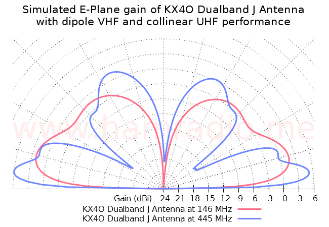 The promise of the KX4O dual-band J antenna.