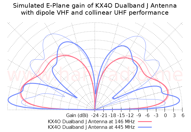 Collinear J antenna at 2m and 445 MHz