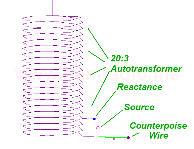 The transformer converting 50 ohms to the thousands one needs to drive the current node of the dipole.