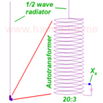 Simulating the end-fed half-wave (EFHW) dipole antenna