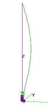 The resulting current distribution of the end-fed halfwave dipole antenna.