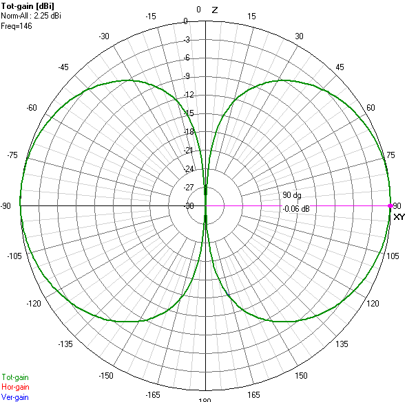 EFHW_Antenna_with_no_CP_pattern-e-plane