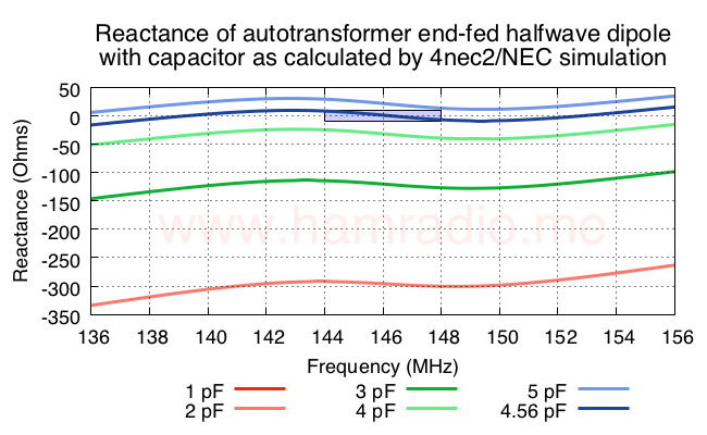 How the series capacitor affects the feed point reactance.