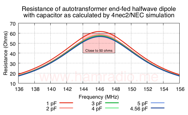 How the series capacitor affects the feed point resistance.