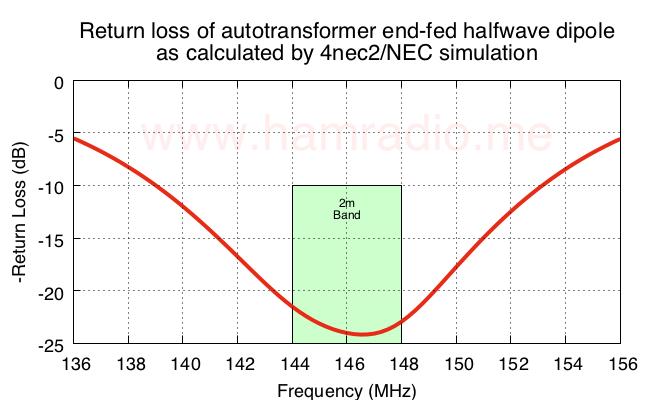 Return loss of end-fed halfwave dipole antenna.